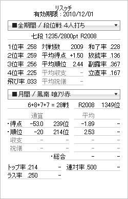 tenhou_prof_20101123.png