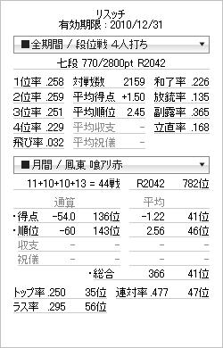 tenhou_prof_20101215.png