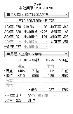 tenhou_prof_20110107.png