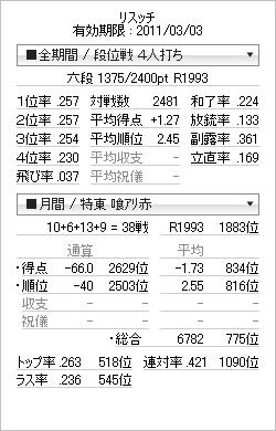tenhou_prof_20110213.png