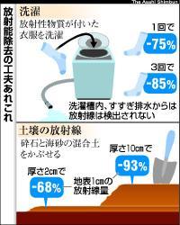 放射能除去の工夫あれこれ「放射性物質の除去、浄水器で軽減、洗濯も効果」より