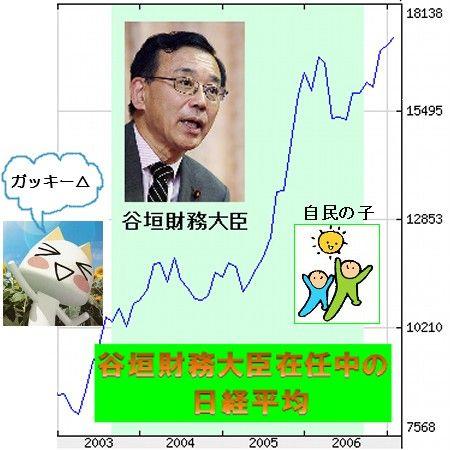 ガッキー日経平均