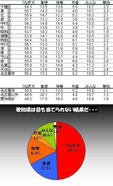 投票結果2
