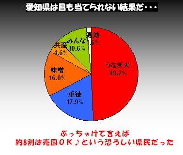 投票結果3
