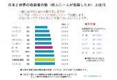 日本と世界の自殺者の数