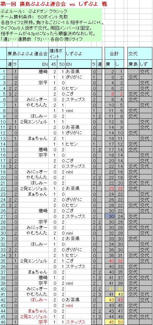 hirosima_vs_shizu.png