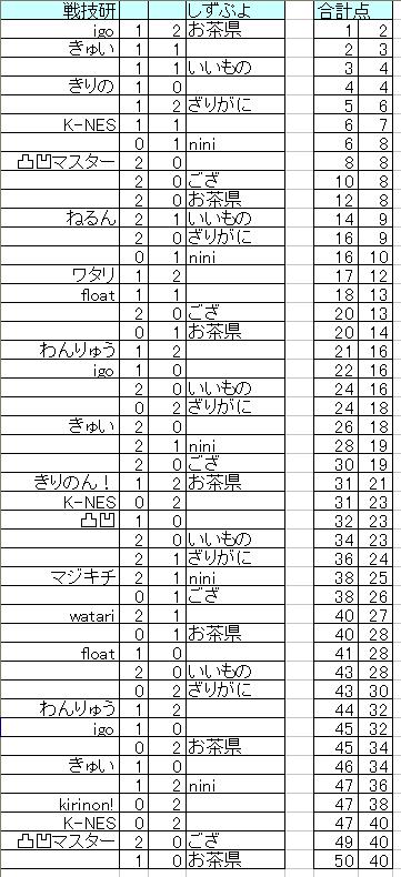 senngi_vs_shizu.png
