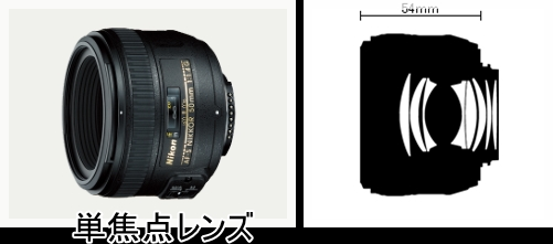 50mm f 1.4