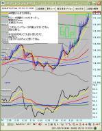 5月17日ユーロ円5分