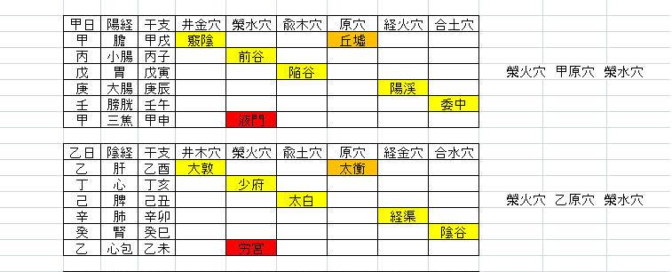 子午流注_甲日&乙日