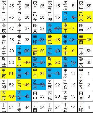 十干十二支表_子午流注_相補_その3_矢印付き.JPG
