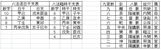 霊亀八法による十干十二支の数字変換