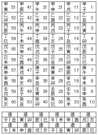 六十干支_弧虚表