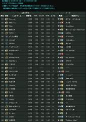 20110711-0718 WR_Ranking