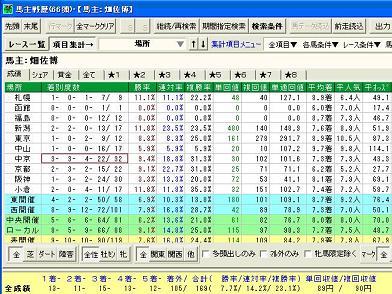 """畑佐博オーナー過去3年の競馬場別成績。看板馬スピニングノワールを始め""""ヤリ""""が仕込まれる中京では成績が良い。しかし、何故か京都でも3回に1回は馬券に絡んでいる…"""