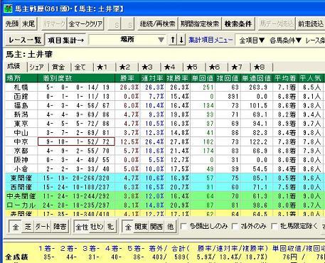 """ヤマニン過去3年の競馬場別成績。""""ヤリ""""が仕込まれる中京での成績が半端じゃない"""