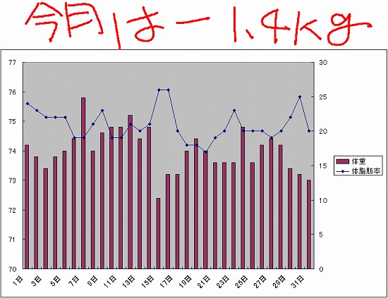 5月グラフ