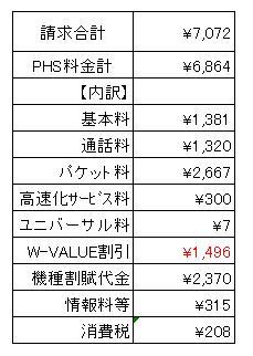 5月(4月使用分)PHS