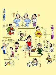 サザエ家系図