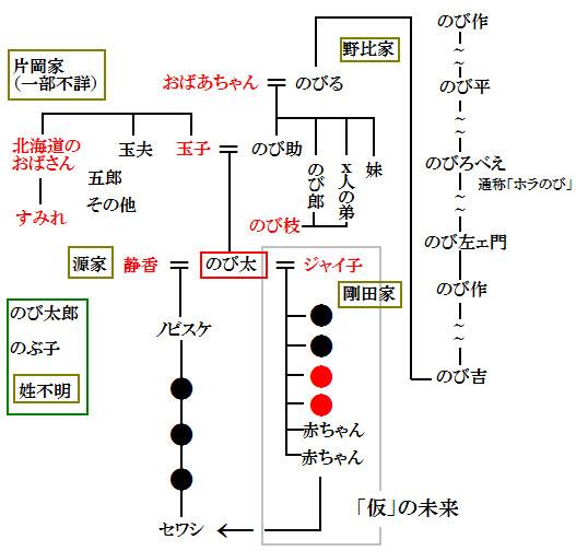 野比家家系図