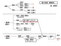 て歌川一門の系図
