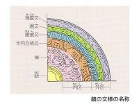 画文帯環状乳神獣鏡