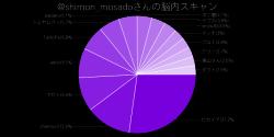 chart_shimon.png