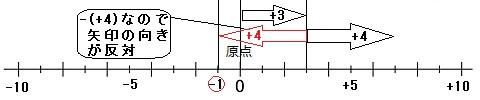 その後、+4というのは本来で ... : 数学 正負の数 : 数学