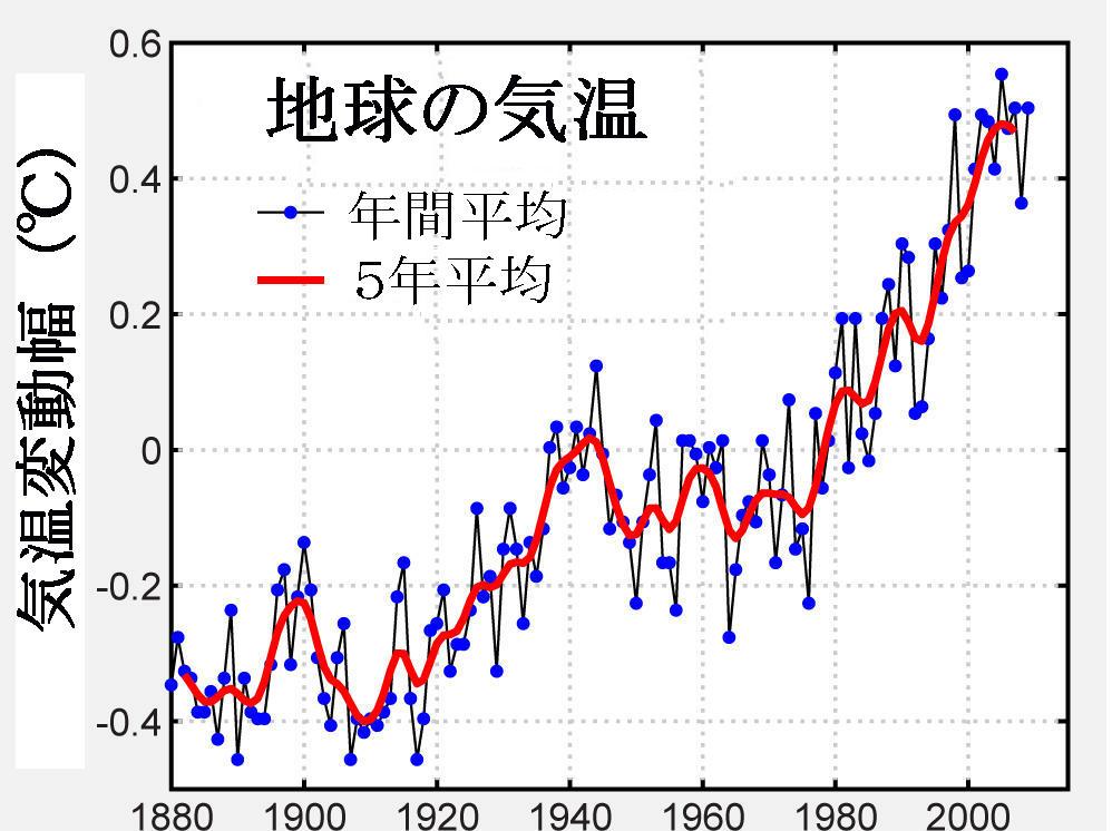 世界平均気温推移