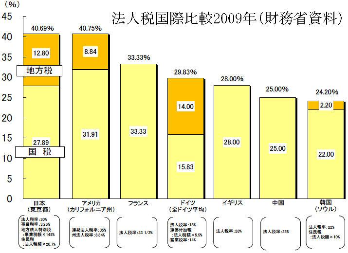 法人税国際比較2009年