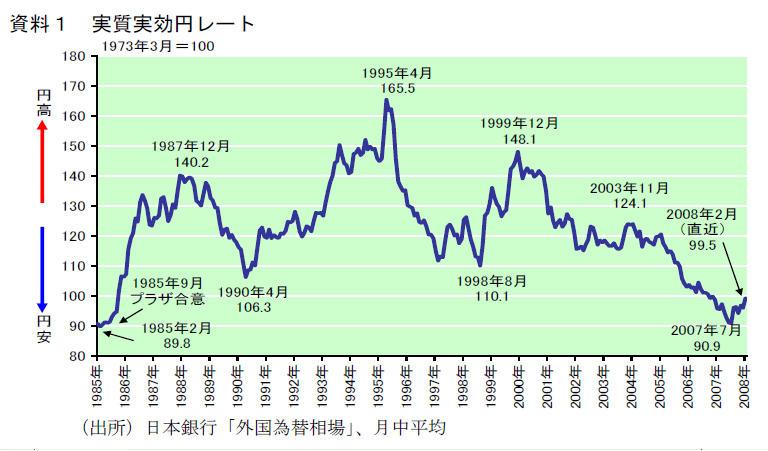 資料1実質実効円レート
