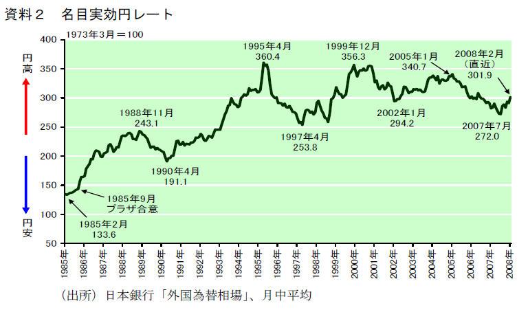 資料2名目実効円レート