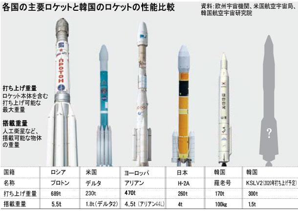 各国主要主要ロケット比較