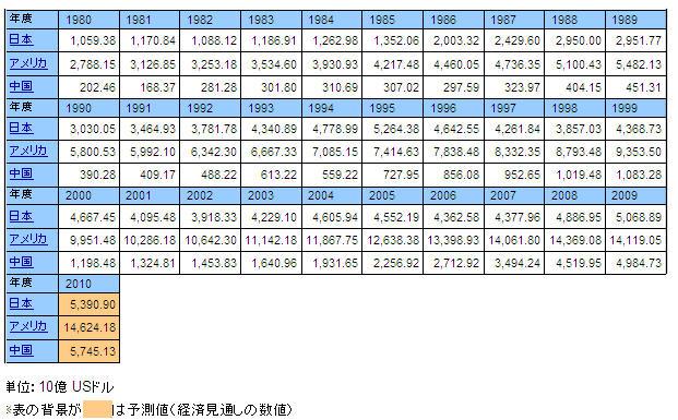 日米中GDP推移