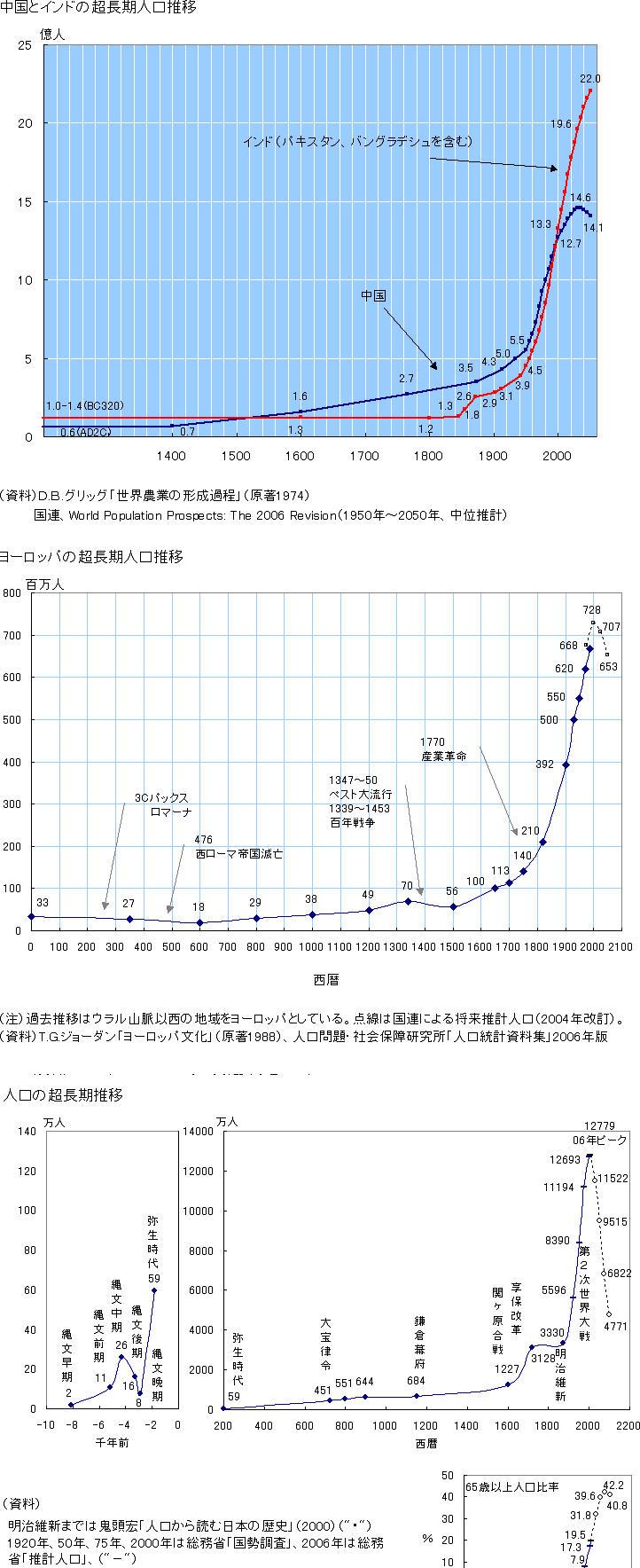 世界人口長期推移