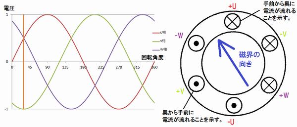 三相交流の波形とIMの回転磁界の関係