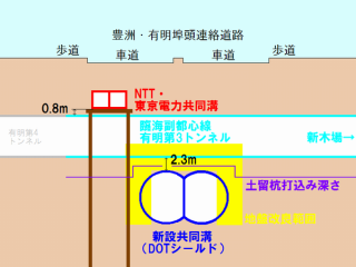 交差部分の埋設物の防護措置・地盤改良の状況