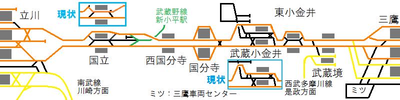 三鷹~立川間の配線図(2011年現在)