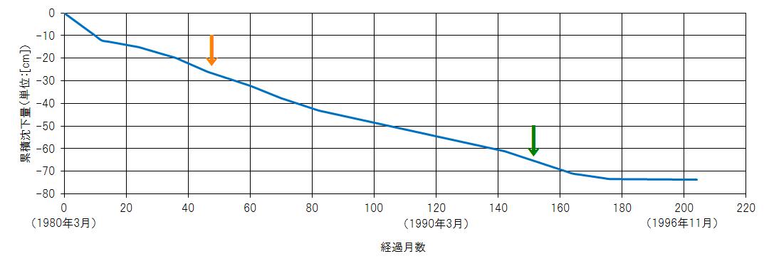 台場第3トンネルの沈下量の時系列変化