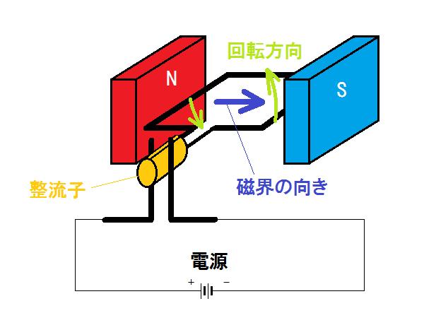 直流モーターの原理