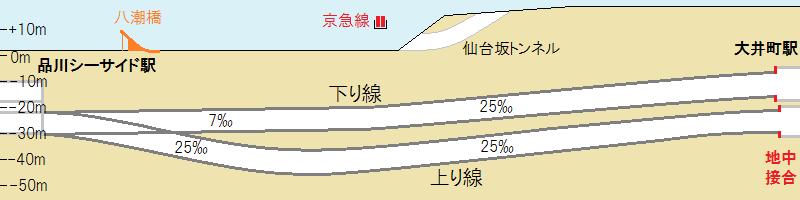 東大井トンネルの断面図と交差構造物
