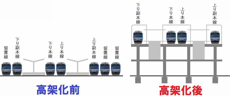星川駅の高架化前後の断面図