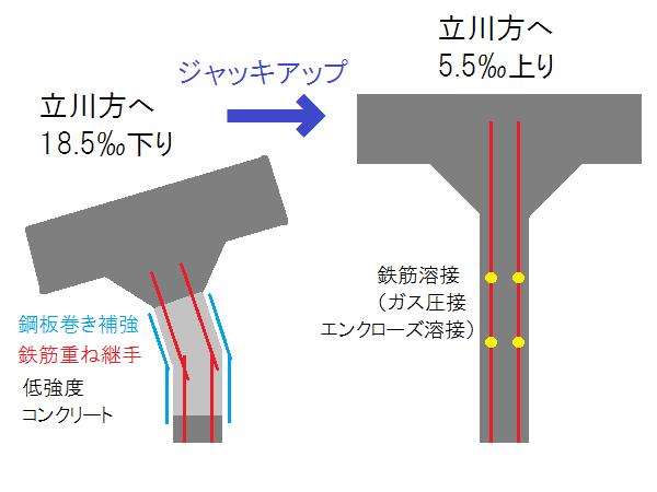 高架橋のジャッキアップと柱の延長のイメージ