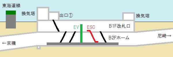 加島駅の断面図