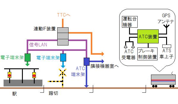京王ATCの装置構成