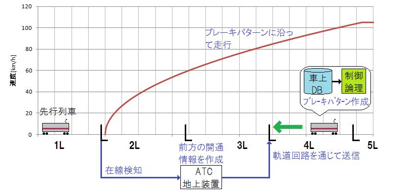 京王ATCの動作イメージ