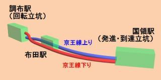 国領~調布間の地下化のイメージ