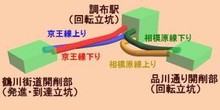 調布~西調布・京王多摩川間の地下化のイメージ