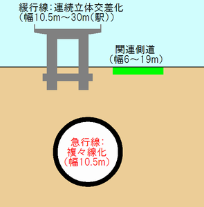 連続立体交差化と複々線化のイメージ。(明大前~桜上水間)