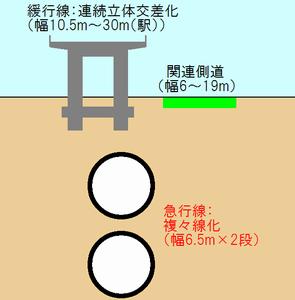連続立体交差化と複々線化のイメージ。(上北沢~千歳烏山間)